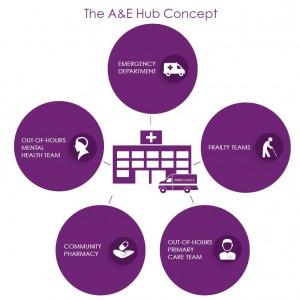 A&E Hub concept